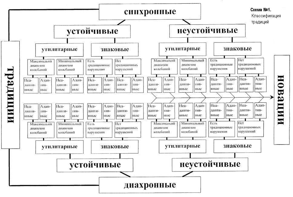 новации) (см. схему № 2).